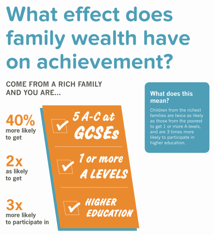 Briefing 18: What effect does family wealth have on achievement?