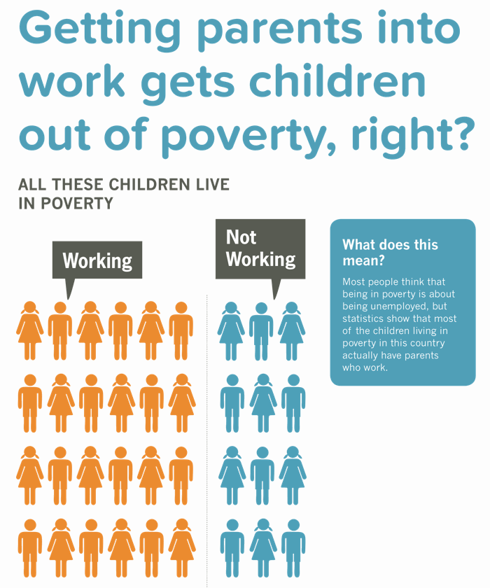 Briefing 19: Does getting parents into work get children out of poverty?
