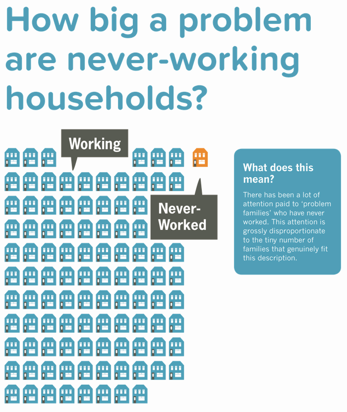 Number of households where nobody has ever worked