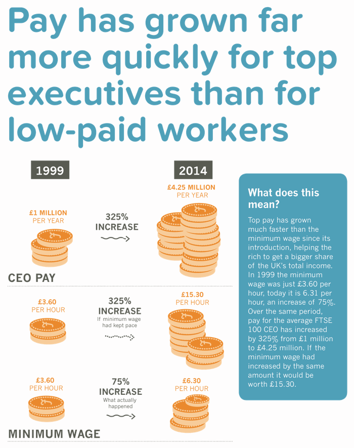 CEO pay has grown by more than 350% since the minimum wage was introduced. The minimum wage itself has increased by just 75%