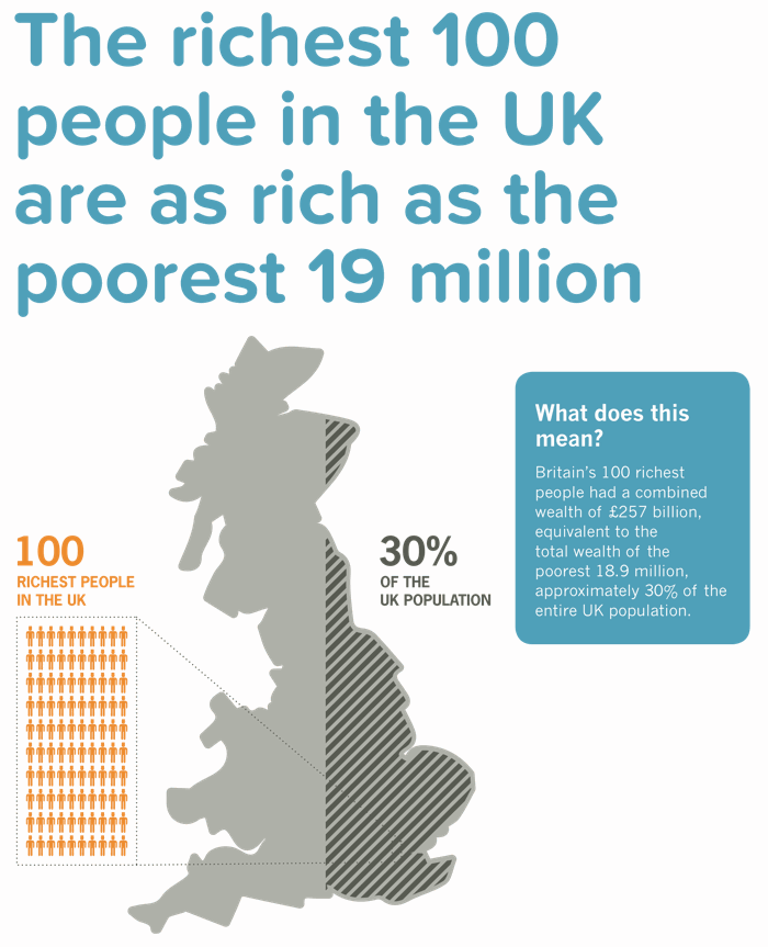 The richest 100 people in the UK have as much wealth as the poorest 30% of the population