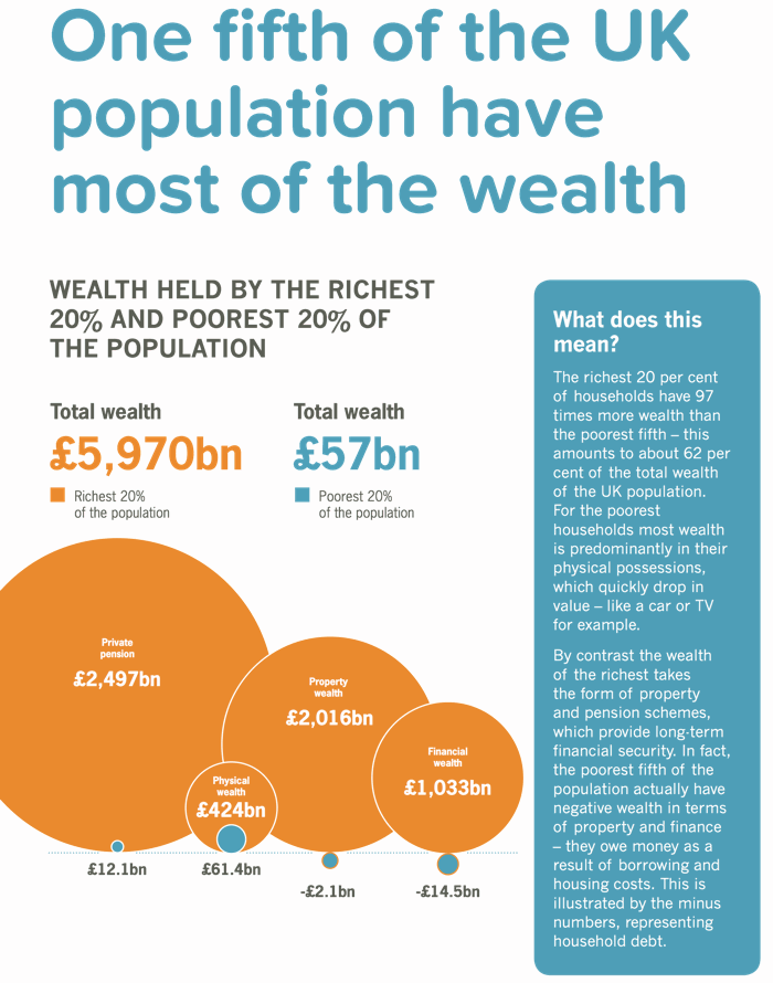 The richest fifth have around two thirds of the UK's total household wealth