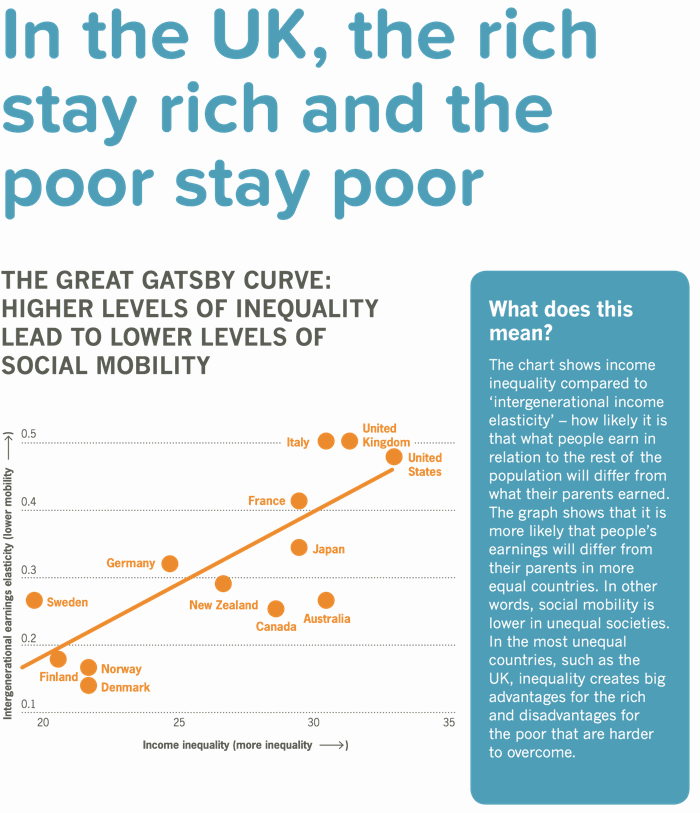 Higher inequality in the UK means lower social mobility