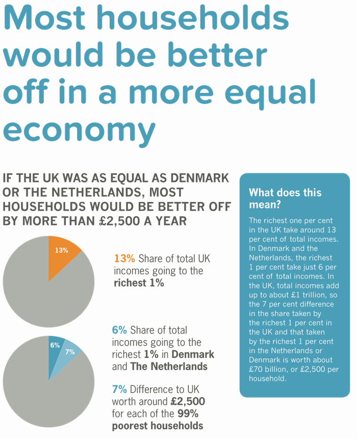 The richest 1% in the UK have more than double the share of the richest 1% in Holland or Denmark.