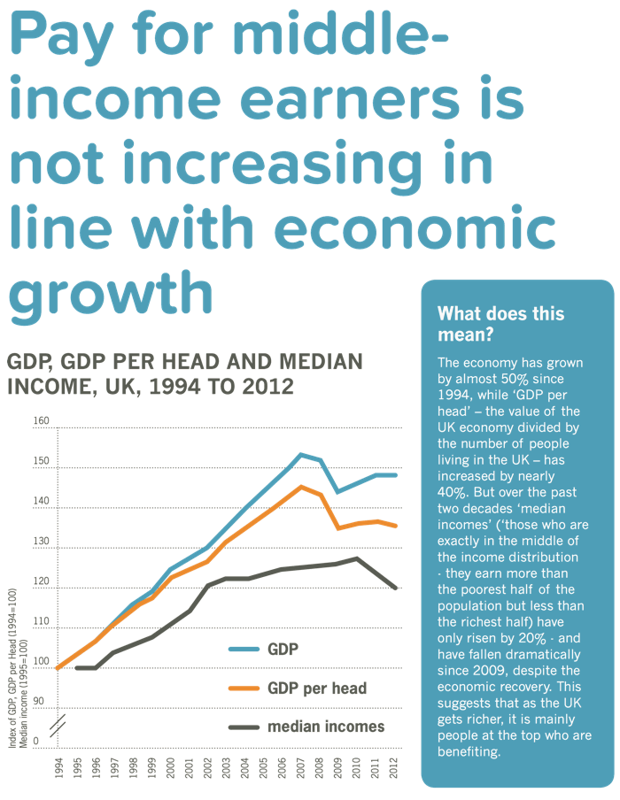 Middle-income earners are not getting their fair share of the proceeds of growth