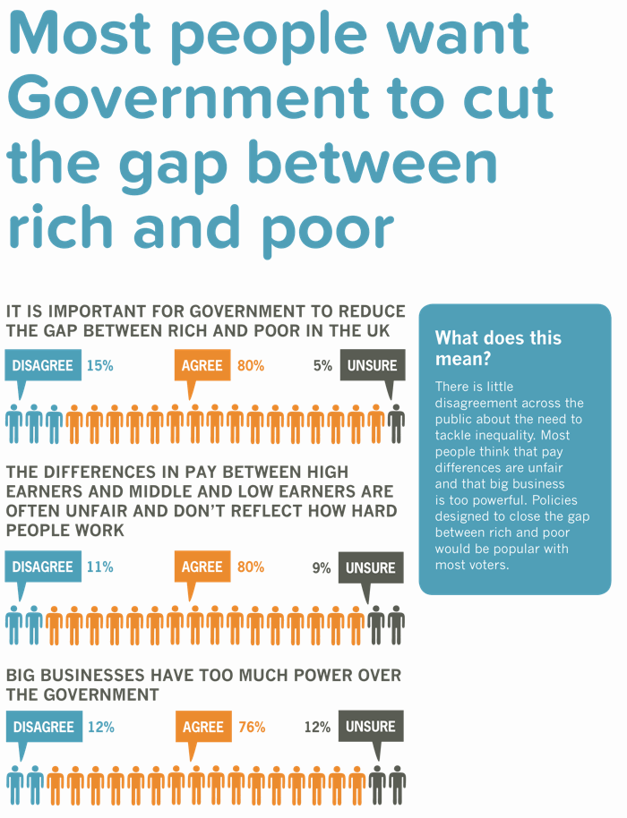 The public want Government action to cut the gap between rich and poor