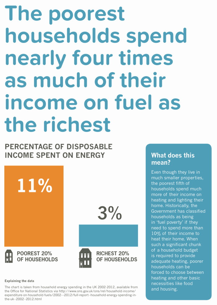 Poorest households spend more of their income on fuel than the richest