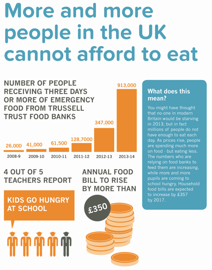 the number of people using food banks has rocketed while food is getting more expensive and kids go to school hungry