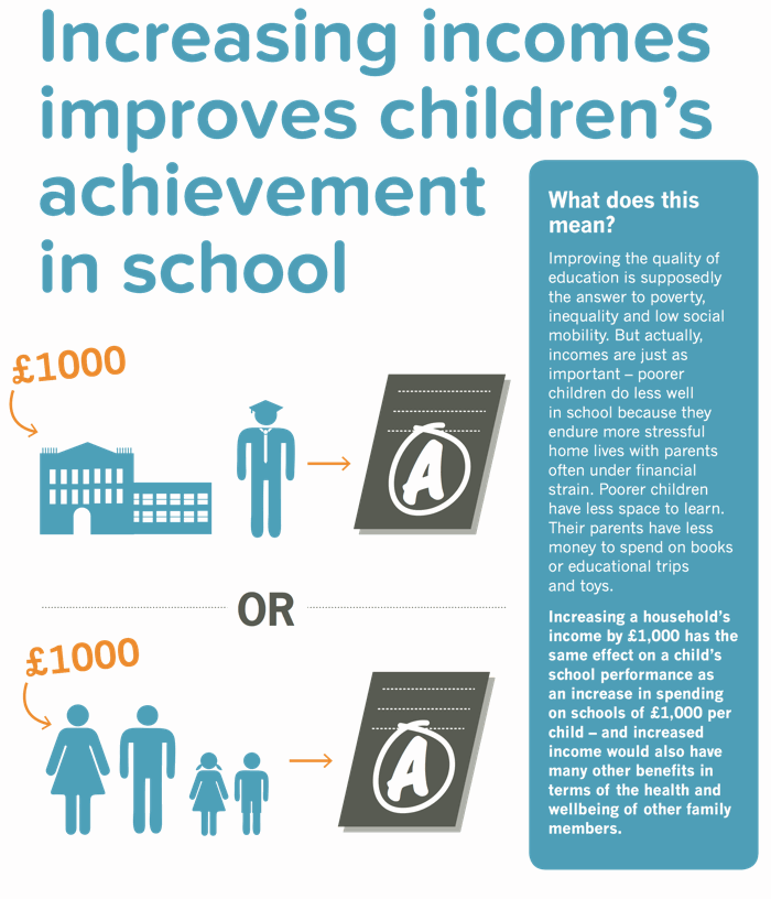 Research shows that increasing family incomes improves school achievement
