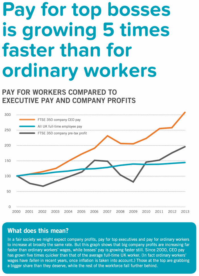Pay for those at the top is growing much faster than for the average UK worker