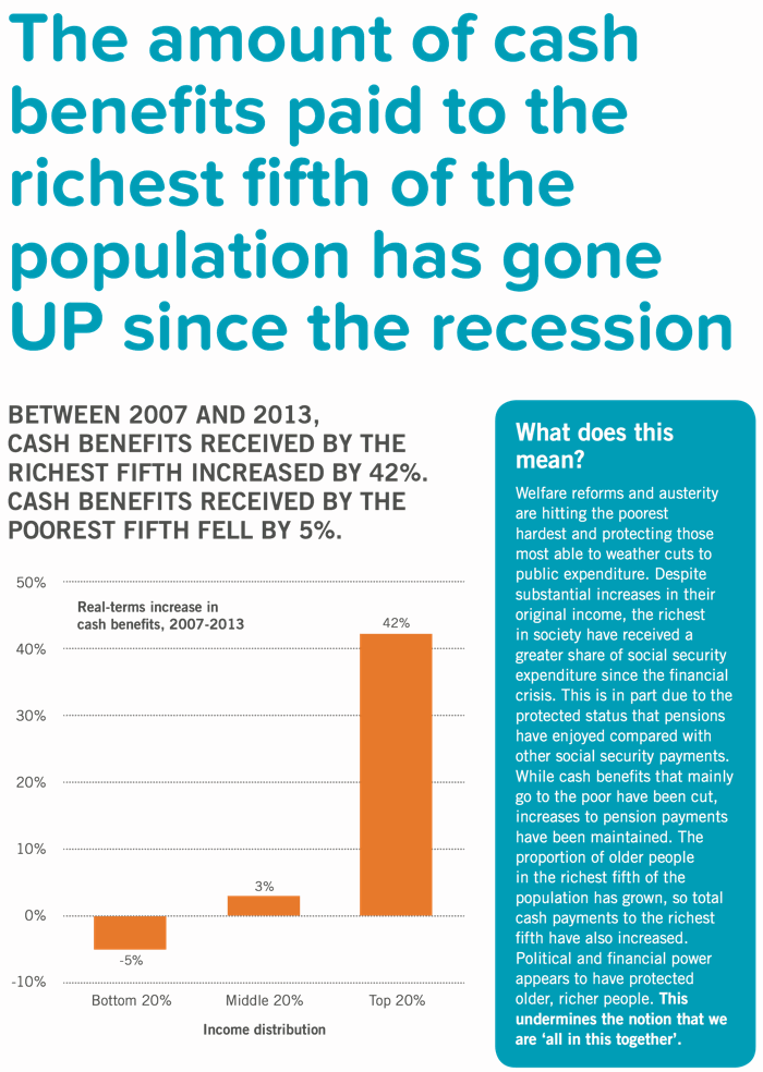 Since the recession, cash benefits have INCREASED for the richest fifth of the population, but declined for the poorest fifth