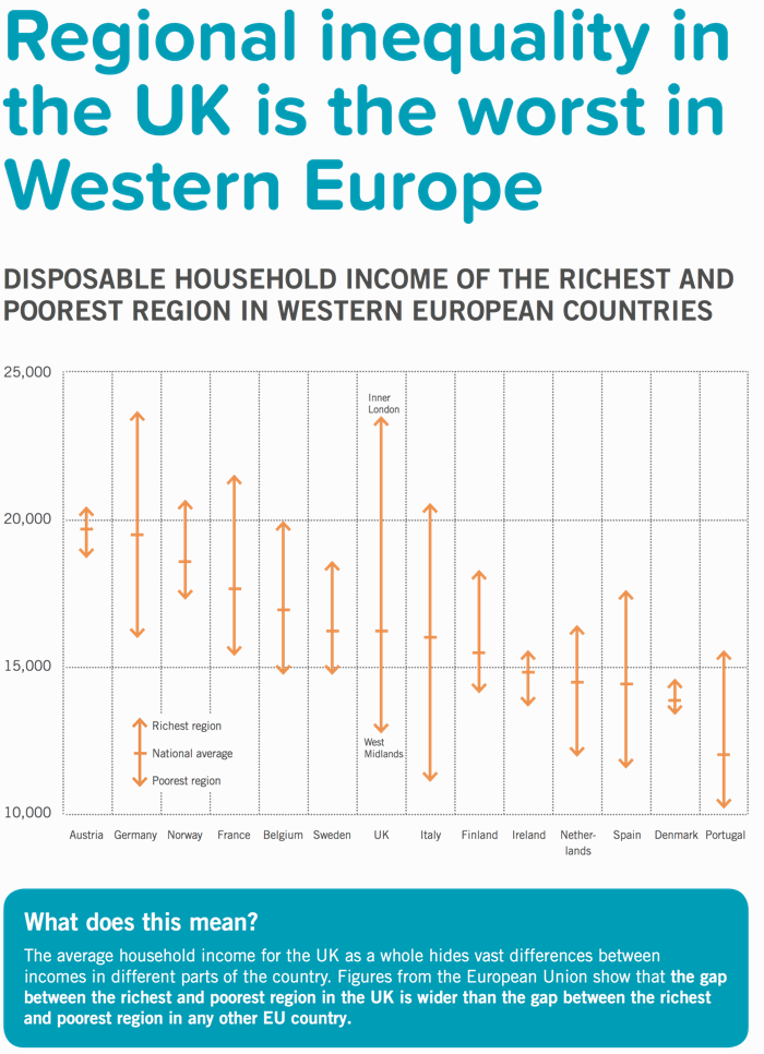 Regional inequality in the UK is the worst in Europe