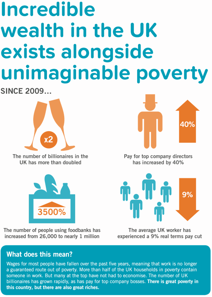 Great wealth in the UK exists alongside terrible poverty