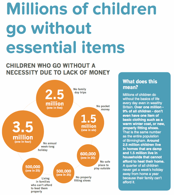 Millions of children go without essential items