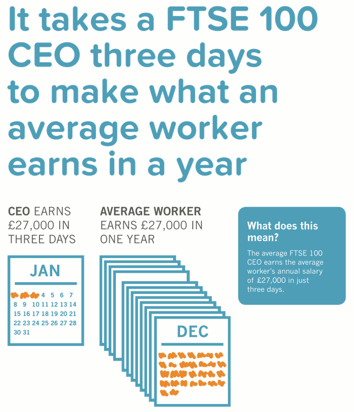 A CEO earns the UK average salary in just three days