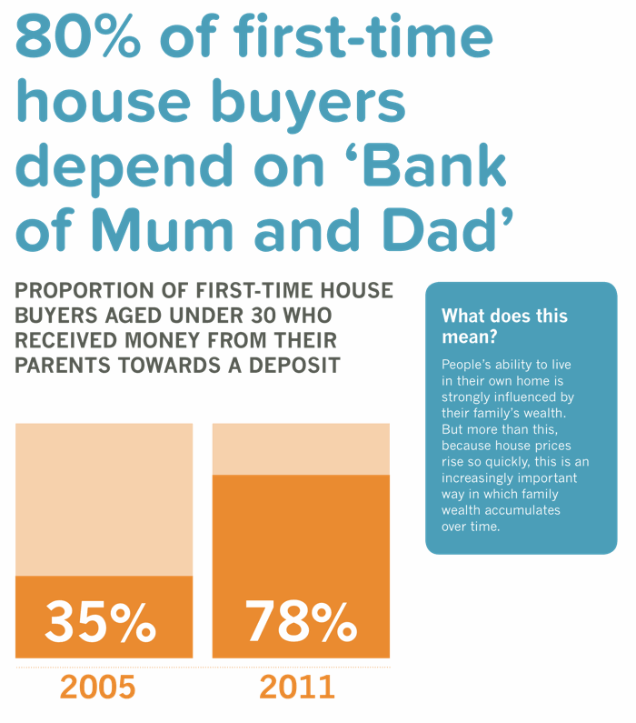 80% of first-time house buyers depend on 'Bank of Mum and Dad'