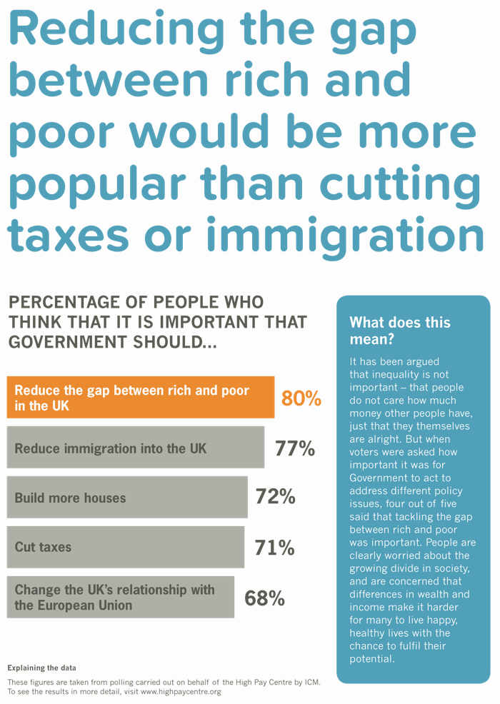 More people think it is important for government to cut the gap between rich and poor than to reduce taxes or immigration